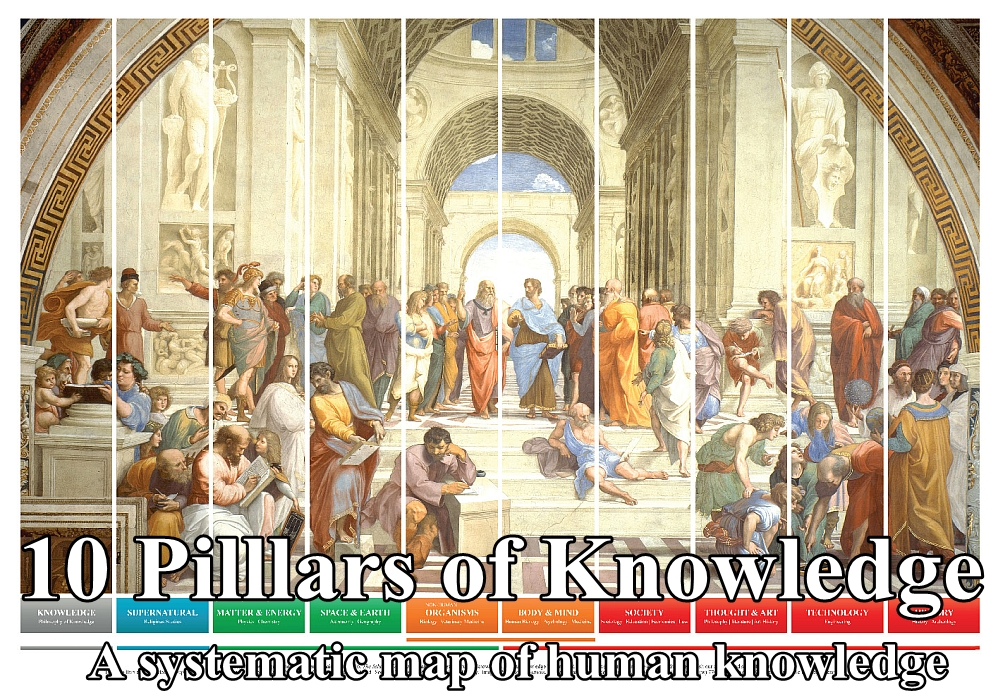 10 Pillars of Knowledge