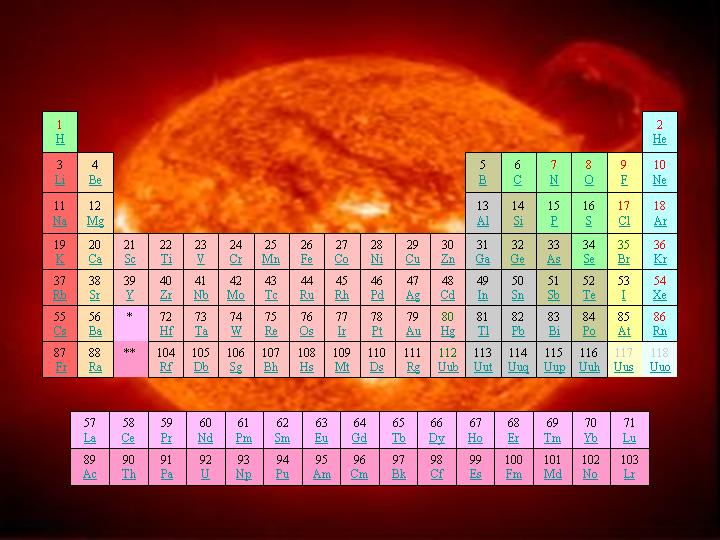 3. Substances. Fields: Chemistry. Image: The Periodic Table on the background of the image of the sun (NASA).